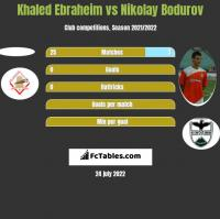 Khaled Ebraheim vs Nikolay Bodurov h2h player stats