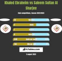 Khaled Ebraheim vs Saleem Sultan Al Sharjee h2h player stats