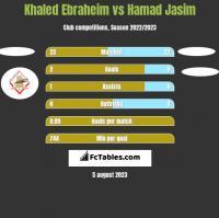 Khaled Ebraheim vs Hamad Jasim h2h player stats