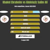 Khaled Ebraheim vs Abdelaziz Salim Ali h2h player stats