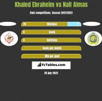 Khaled Ebraheim vs Naif Almas h2h player stats
