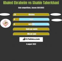 Khaled Ebraheim vs Shahin Taherkhani h2h player stats