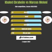 Khaled Ebraheim vs Marcus Meloni h2h player stats