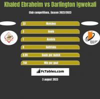 Khaled Ebraheim vs Darlington Igwekali h2h player stats