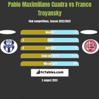 Pablo Maximiliano Cuadra vs Franco Troyansky h2h player stats