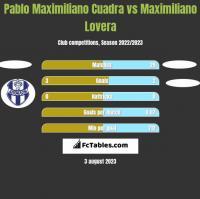 Pablo Maximiliano Cuadra vs Maximiliano Lovera h2h player stats