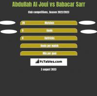 Abdullah Al Joui vs Babacar Sarr h2h player stats
