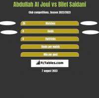 Abdullah Al Joui vs Bilel Saidani h2h player stats