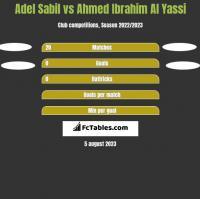 Adel Sabil vs Ahmed Ibrahim Al Yassi h2h player stats