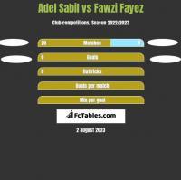 Adel Sabil vs Fawzi Fayez h2h player stats