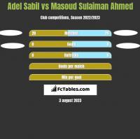Adel Sabil vs Masoud Sulaiman Ahmed h2h player stats