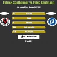 Patrick Sontheimer vs Fabio Kaufmann h2h player stats