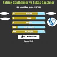 Patrick Sontheimer vs Lukas Daschner h2h player stats