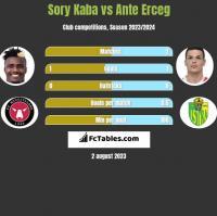 Sory Kaba vs Ante Erceg h2h player stats