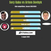 Sory Kaba vs Artem Dovbyk h2h player stats