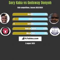 Sory Kaba vs Godsway Donyoh h2h player stats
