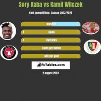 Sory Kaba vs Kamil Wilczek h2h player stats