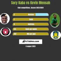 Sory Kaba vs Kevin Mensah h2h player stats