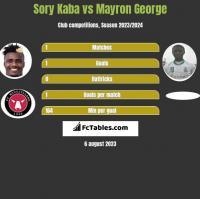 Sory Kaba vs Mayron George h2h player stats