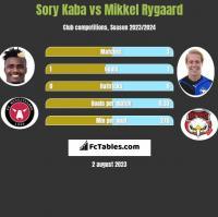 Sory Kaba vs Mikkel Rygaard h2h player stats