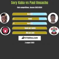 Sory Kaba vs Paul Onuachu h2h player stats