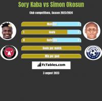 Sory Kaba vs Simon Okosun h2h player stats