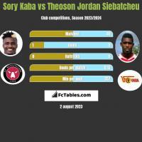 Sory Kaba vs Theoson Jordan Siebatcheu h2h player stats