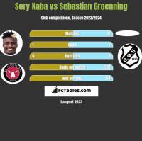 Sory Kaba vs Sebastian Groenning h2h player stats