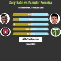 Sory Kaba vs Evander Ferreira h2h player stats