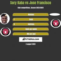 Sory Kaba vs Jose Francisco h2h player stats