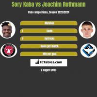 Sory Kaba vs Joachim Rothmann h2h player stats