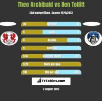 Theo Archibald vs Ben Tollitt h2h player stats