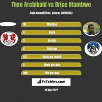 Theo Archibald vs Brice Ntambwe h2h player stats