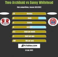 Theo Archibald vs Danny Whitehead h2h player stats