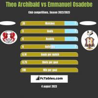 Theo Archibald vs Emmanuel Osadebe h2h player stats