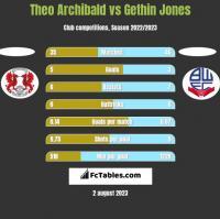 Theo Archibald vs Gethin Jones h2h player stats