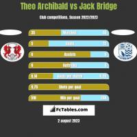 Theo Archibald vs Jack Bridge h2h player stats