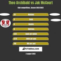 Theo Archibald vs Jak McCourt h2h player stats