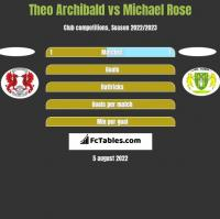 Theo Archibald vs Michael Rose h2h player stats