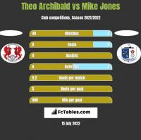 Theo Archibald vs Mike Jones h2h player stats