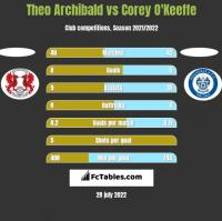 Theo Archibald vs Corey O'Keeffe h2h player stats
