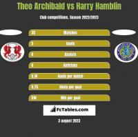 Theo Archibald vs Harry Hamblin h2h player stats
