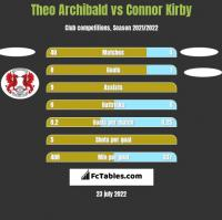 Theo Archibald vs Connor Kirby h2h player stats
