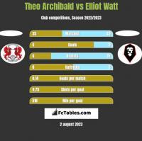 Theo Archibald vs Elliot Watt h2h player stats