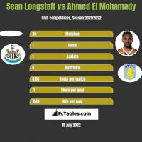 Sean Longstaff vs Ahmed El Mohamady h2h player stats