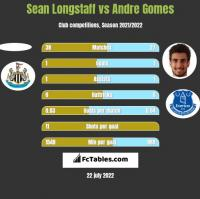 Sean Longstaff vs Andre Gomes h2h player stats