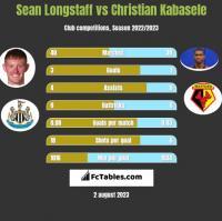 Sean Longstaff vs Christian Kabasele h2h player stats