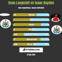 Sean Longstaff vs Isaac Hayden h2h player stats