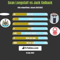 Sean Longstaff vs Jack Colback h2h player stats