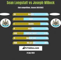 Sean Longstaff vs Joseph Willock h2h player stats